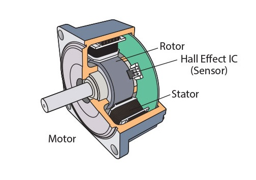 (PDF) Construction and Working of Brushless DC Motors ...